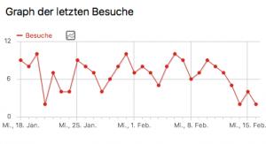 Besucherstatistik